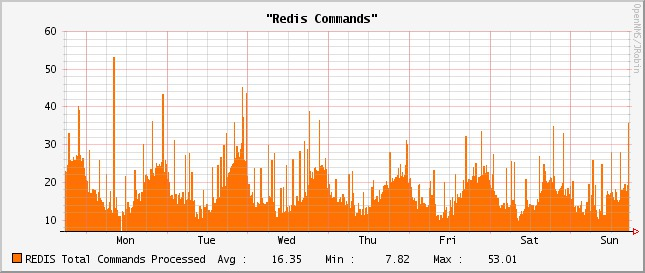 Redis Commands