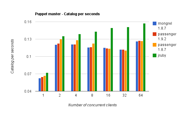 Puppet Master Stack / Catalog compiled per Seconds